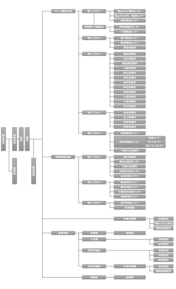 AL組織図_20190101