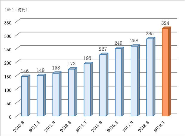 2019年(平成31年)3月期 打上げ高