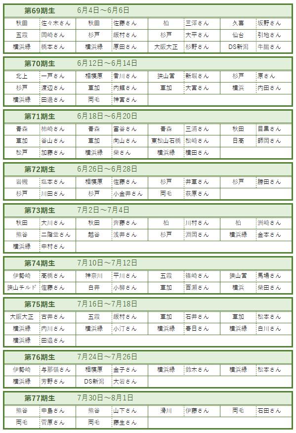 滑川福田新人研修6・7月 受講生一覧