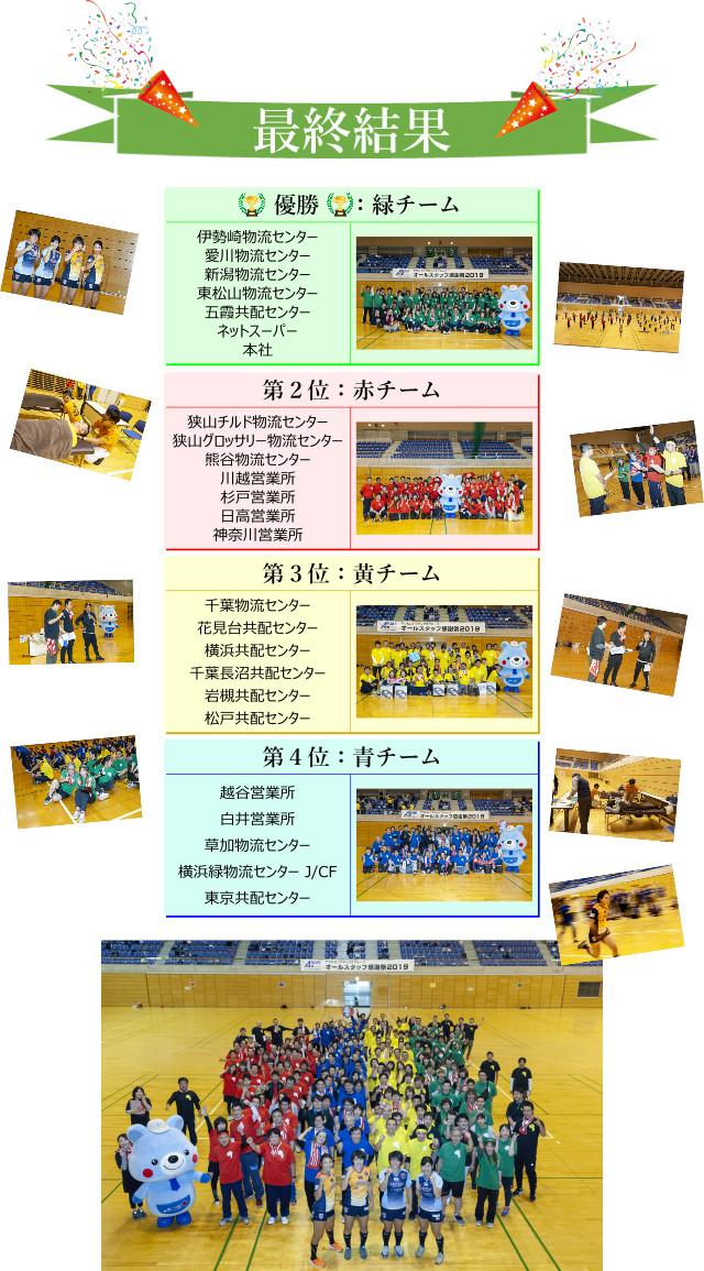オールスタッフ感謝祭 運動会 最終結果